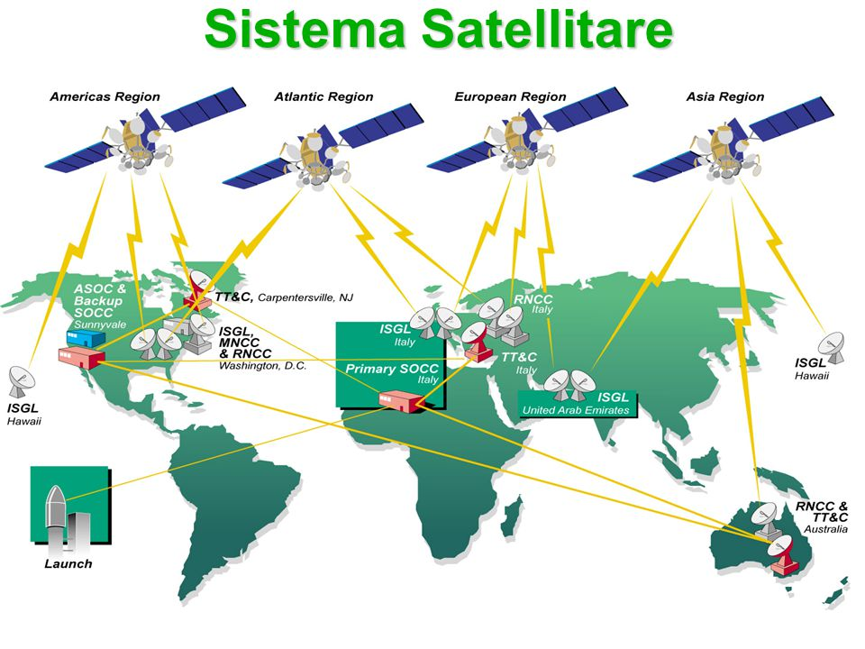 Sistema Satellitare