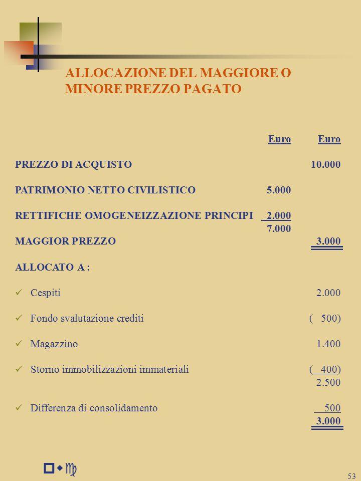 pwc ALLOCAZIONE DEL MAGGIORE O MINORE PREZZO PAGATO Euro Euro