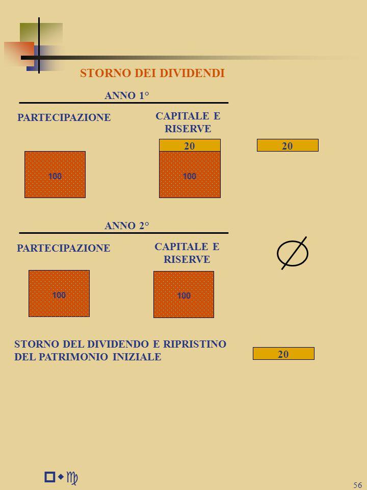 pwc STORNO DEI DIVIDENDI ANNO 1° PARTECIPAZIONE CAPITALE E RISERVE 20