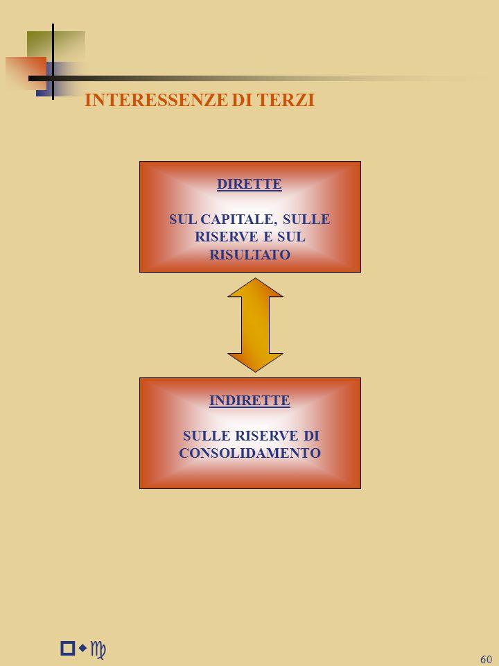 pwc INTERESSENZE DI TERZI DIRETTE