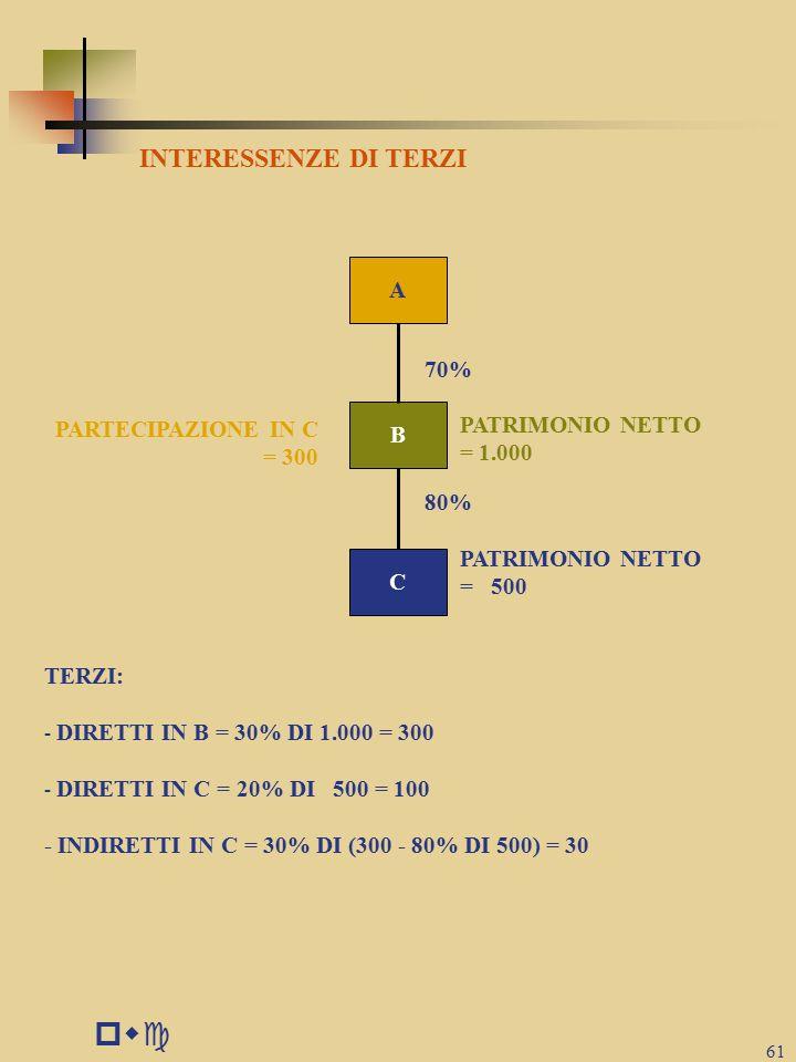 pwc INTERESSENZE DI TERZI A 70% PARTECIPAZIONE IN C B PATRIMONIO NETTO