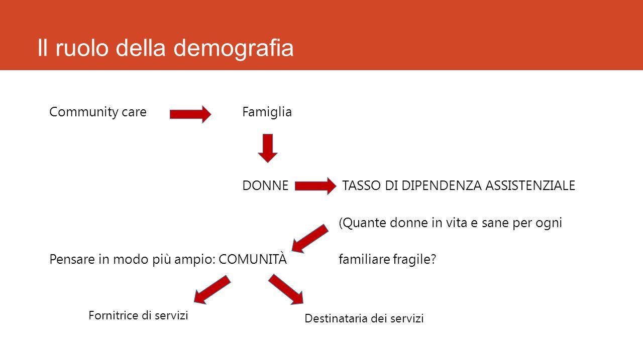 Il ruolo della demografia
