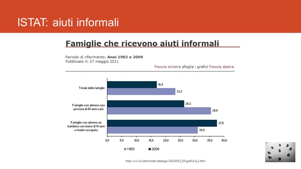 ISTAT: aiuti informali