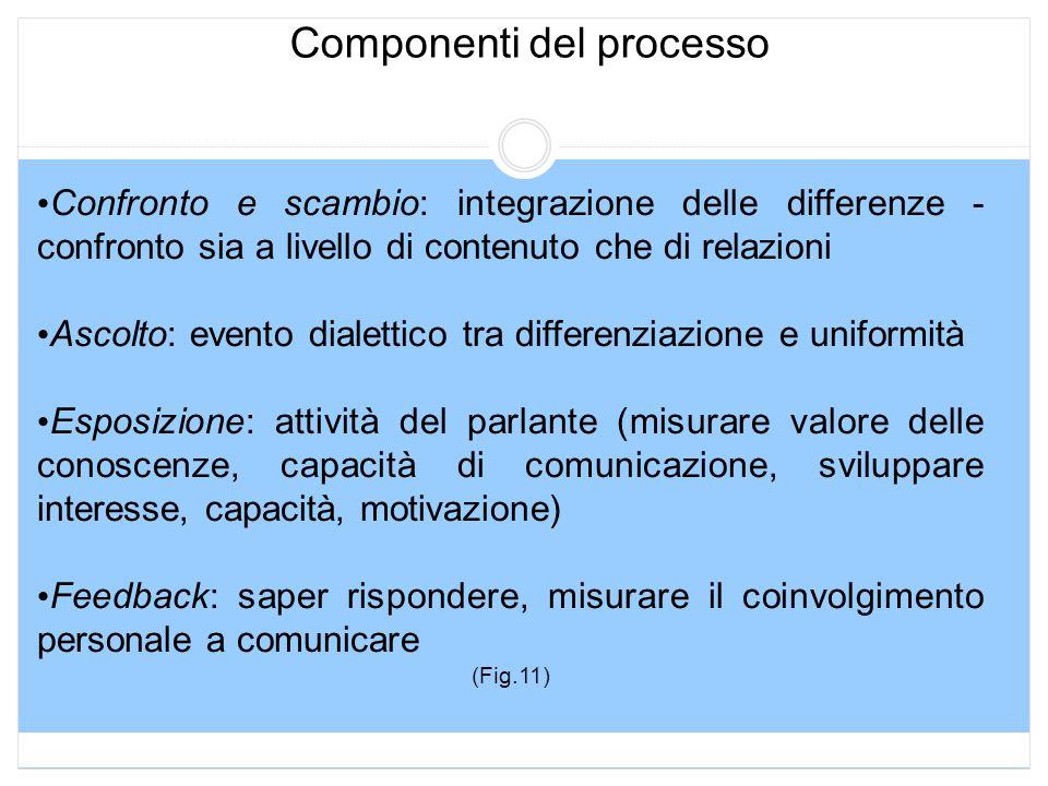 Componenti del processo