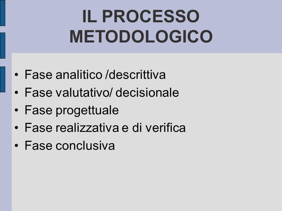 IL PROCESSO METODOLOGICO
