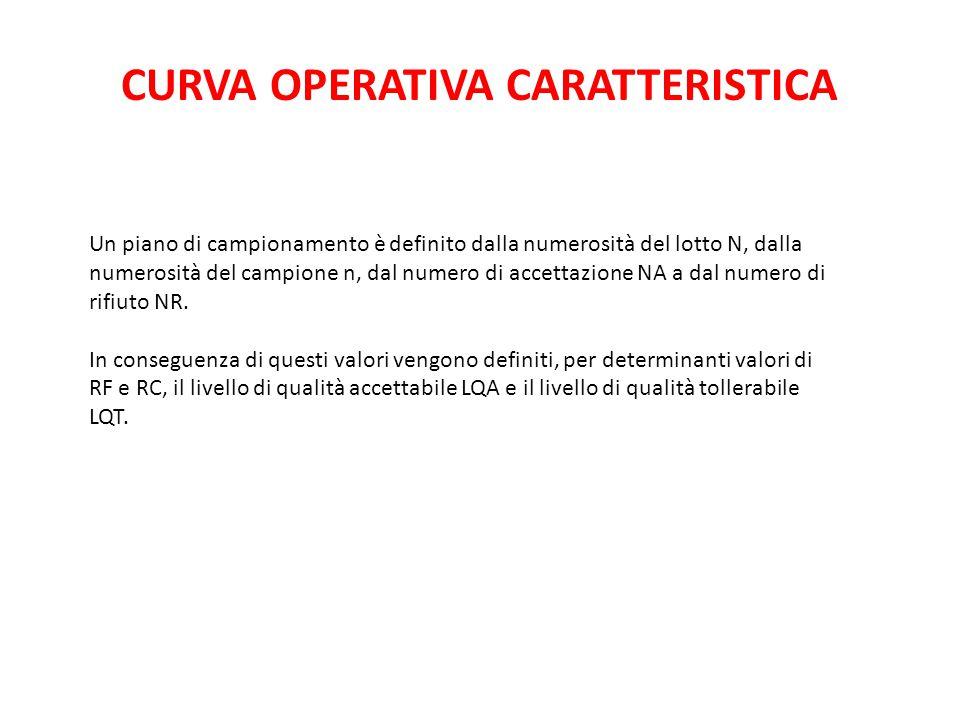 CURVA OPERATIVA CARATTERISTICA