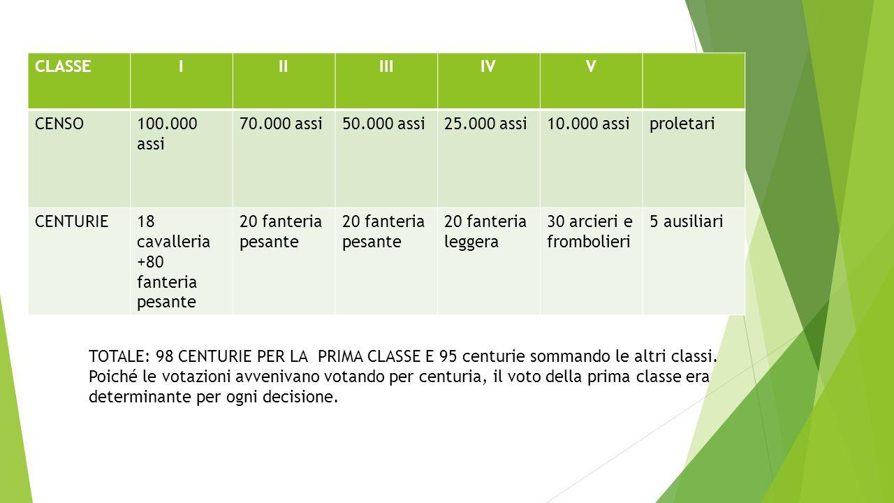 CLASSE I. II. III. IV. V. CENSO. 100.000 assi. 70.000 assi. 50.000 assi. 25.000 assi. 10.000 assi.