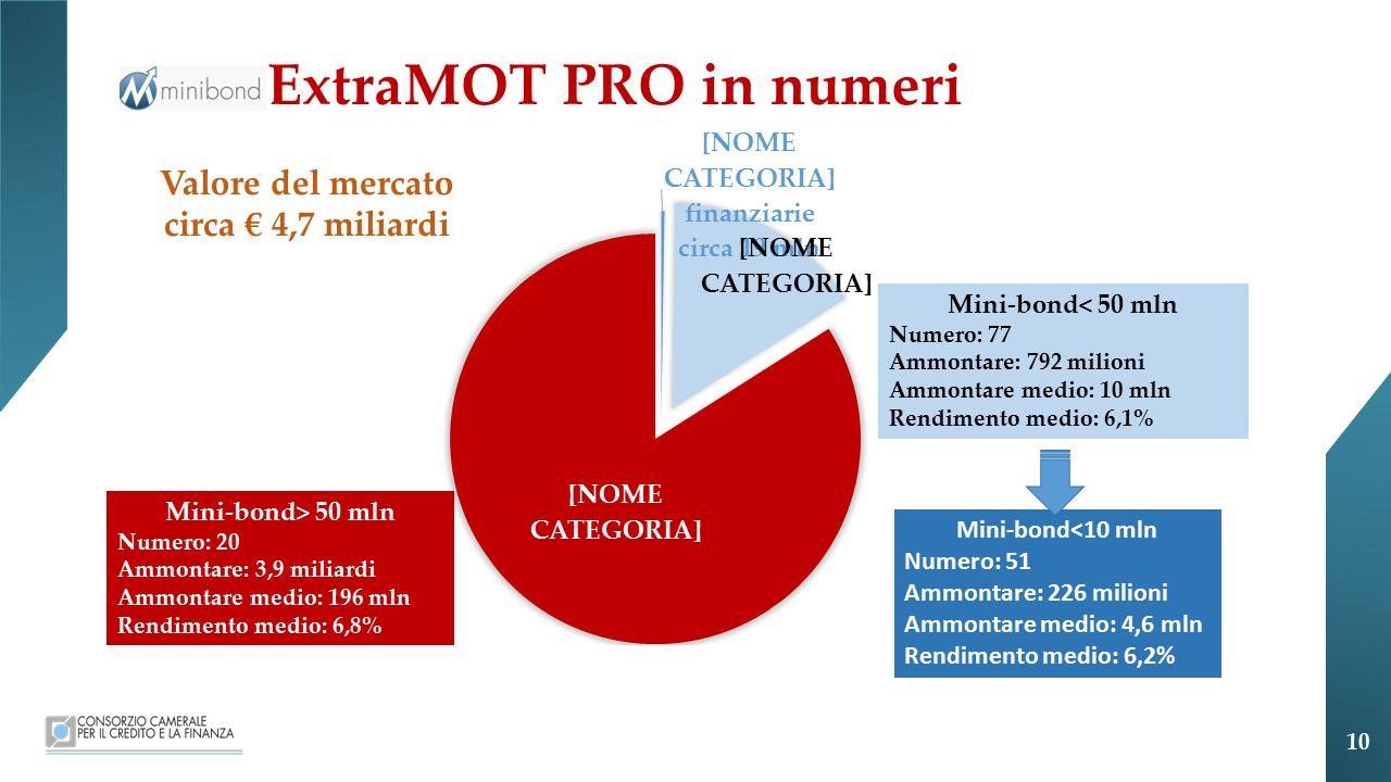 ExtraMOT PRO in numeri Valore del mercato circa € 4,7 miliardi