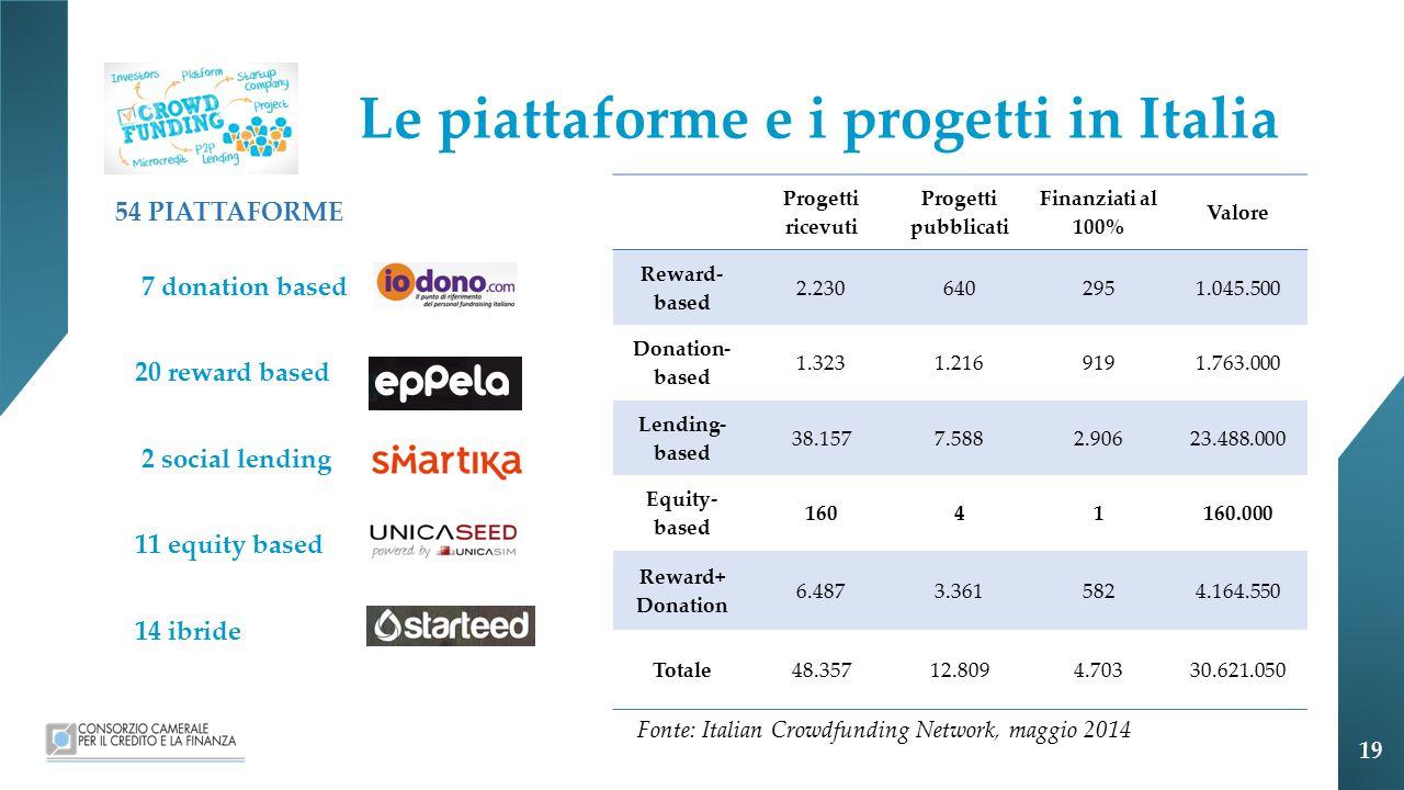 Le piattaforme e i progetti in Italia
