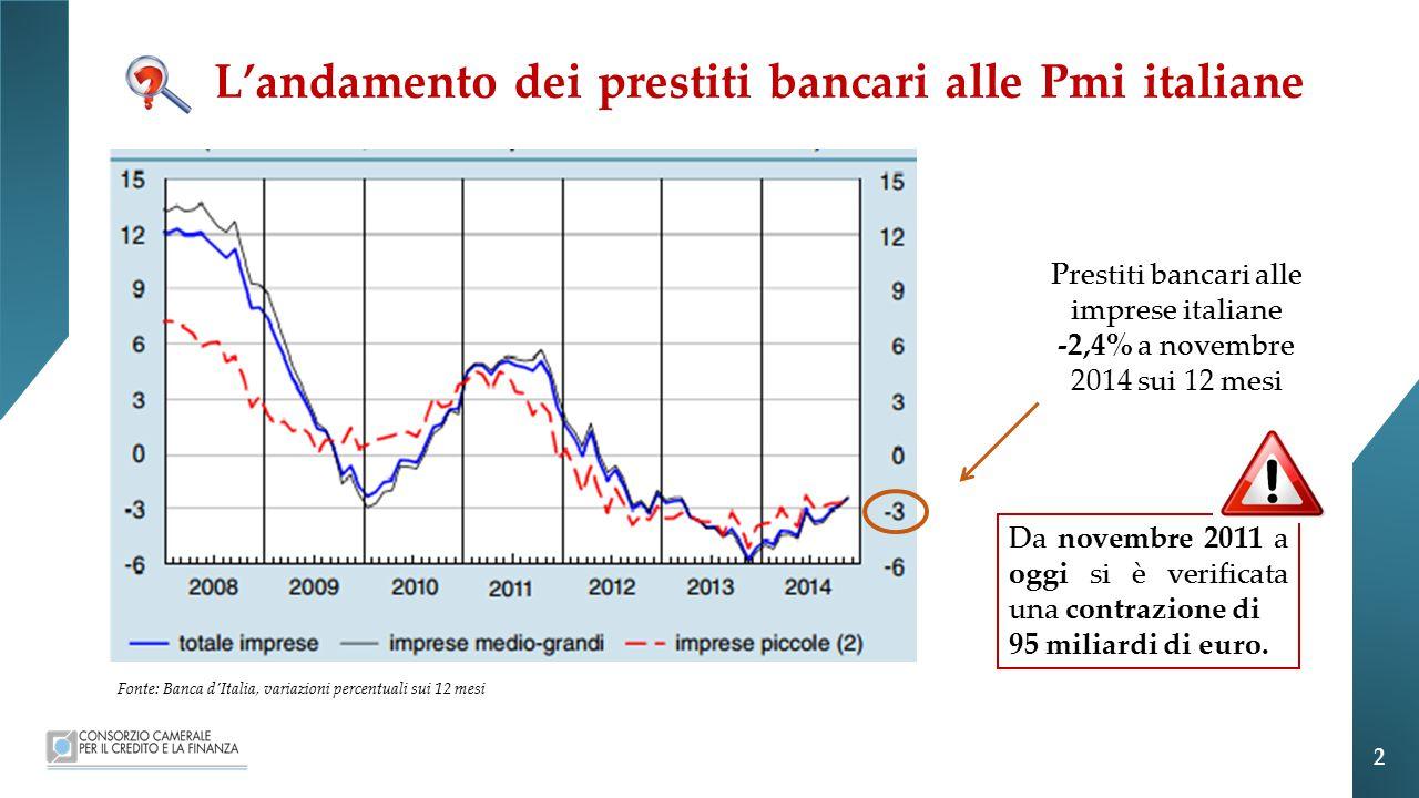 L'andamento dei prestiti bancari alle Pmi italiane