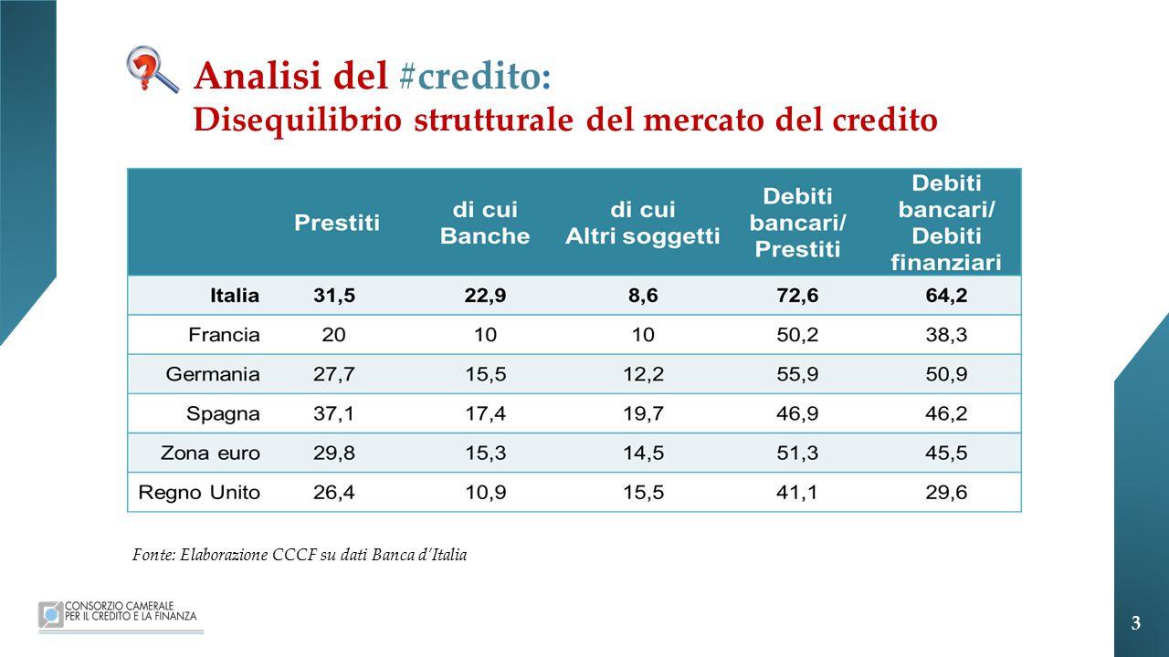Analisi del #credito: Disequilibrio strutturale del mercato del credito