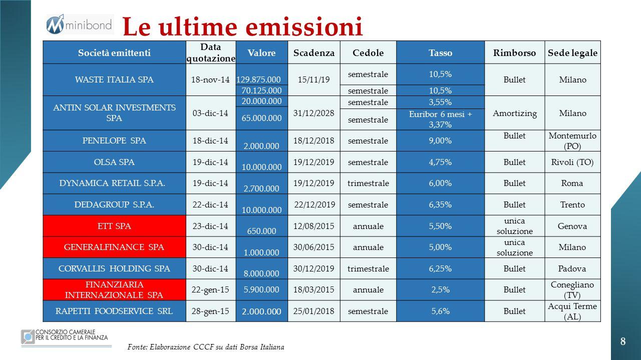 Le ultime emissioni 8 Società emittenti Data quotazione Valore