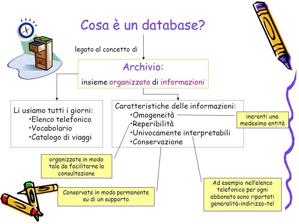 Cosa è un database Archivio: insieme organizzato di informazioni