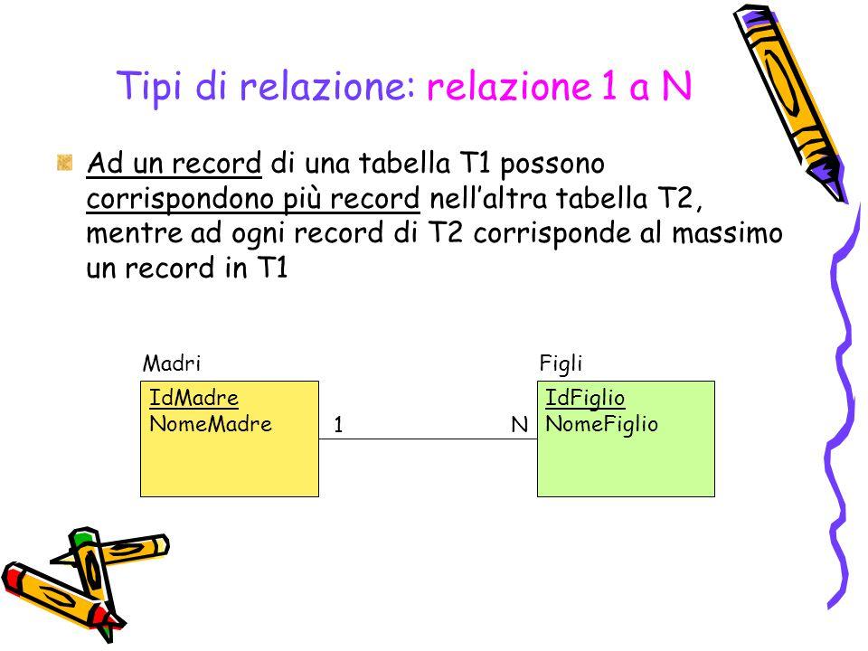 Tipi di relazione: relazione 1 a N