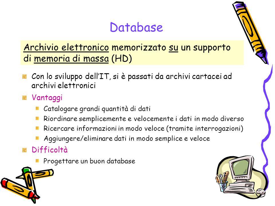Database Archivio elettronico memorizzato su un supporto di memoria di massa (HD)