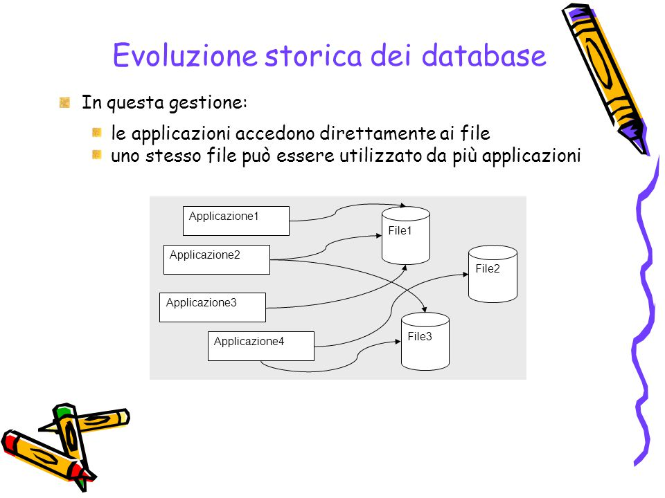 Evoluzione storica dei database