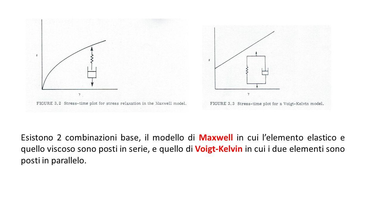 Esistono 2 combinazioni base, il modello di Maxwell in cui l'elemento elastico e quello viscoso sono posti in serie, e quello di Voigt-Kelvin in cui i due elementi sono posti in parallelo.