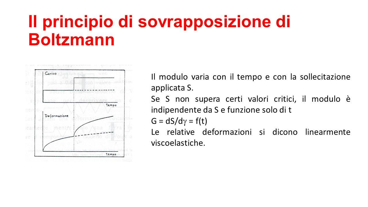 Il principio di sovrapposizione di Boltzmann