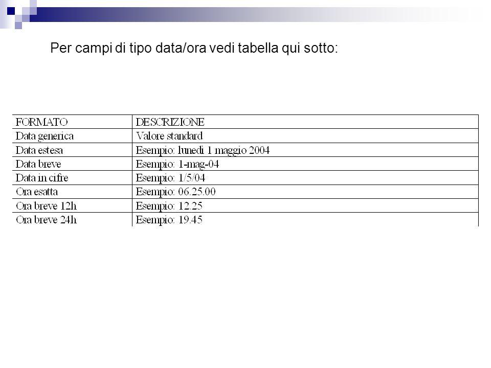 Per campi di tipo data/ora vedi tabella qui sotto: