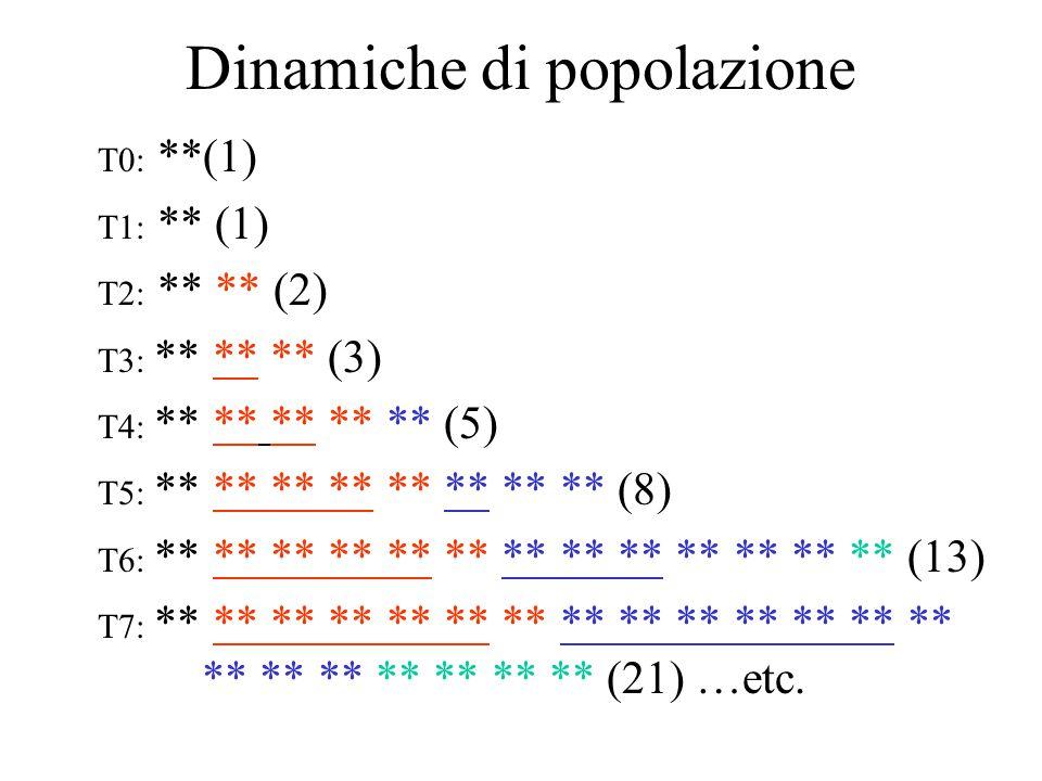 Dinamiche di popolazione