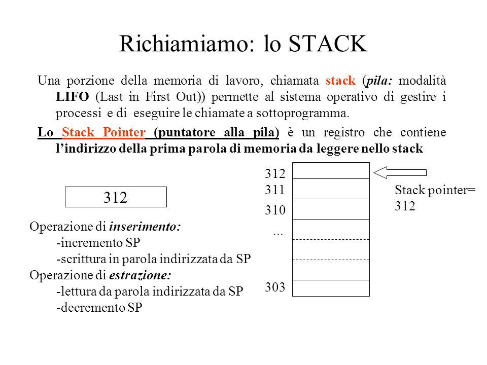 Richiamiamo: lo STACK