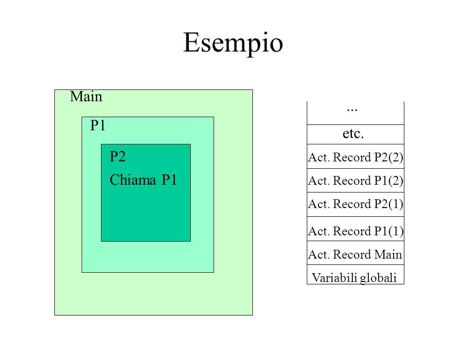 Esempio Main ... P1 etc. P2 Chiama P1 Act. Record P2(2)