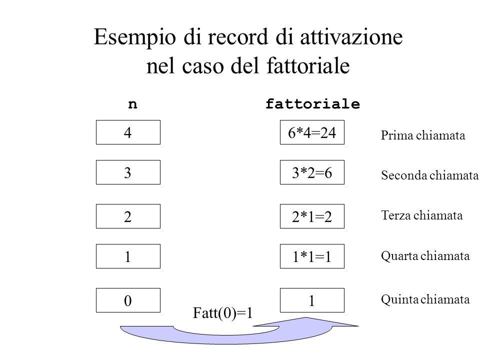 Esempio di record di attivazione nel caso del fattoriale