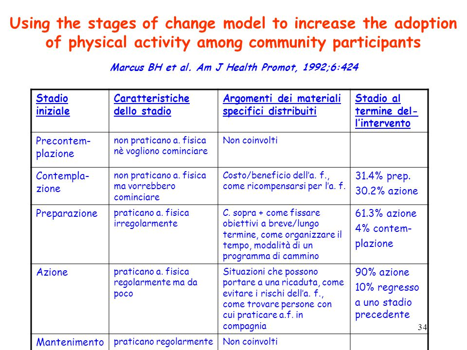 Using the stages of change model to increase the adoption of physical activity among community participants Marcus BH et al. Am J Health Promot, 1992;6:424