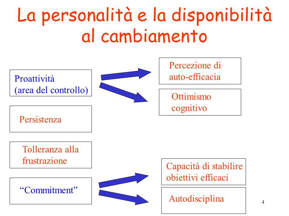 La personalità e la disponibilità al cambiamento