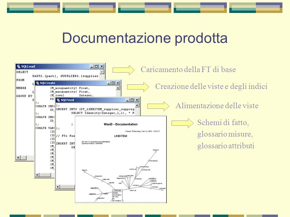 Documentazione prodotta