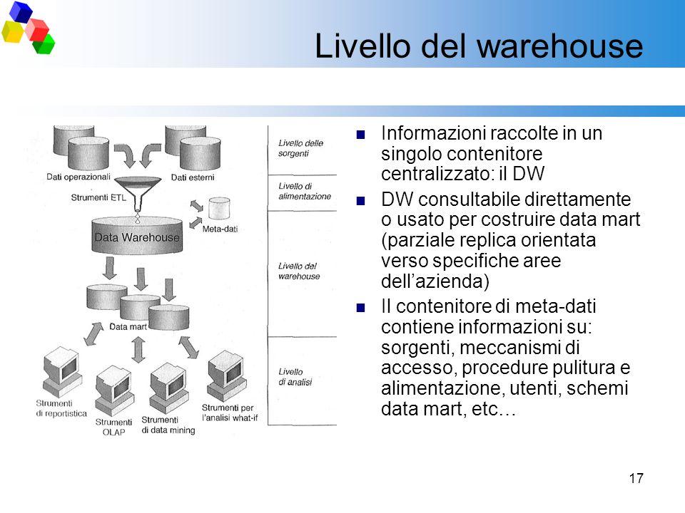 Livello del warehouse Informazioni raccolte in un singolo contenitore centralizzato: il DW.