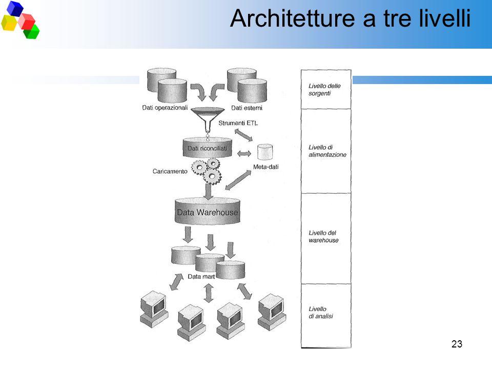 Architetture a tre livelli