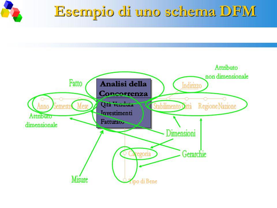 Esempio di uno schema DFM