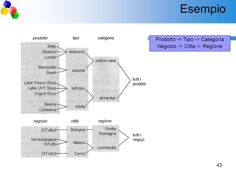 Esempio Prodotto -> Tipo -> Categoria