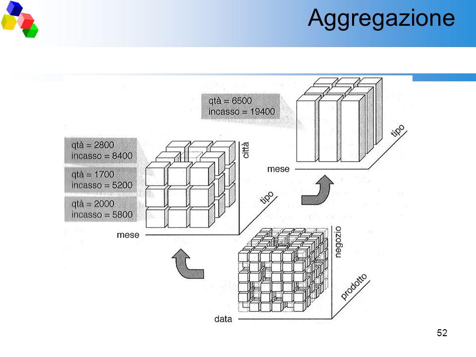 Aggregazione