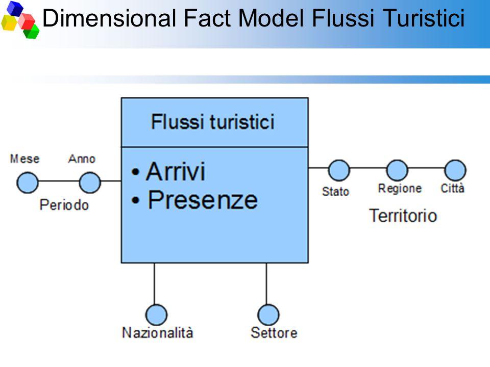 Dimensional Fact Model Flussi Turistici