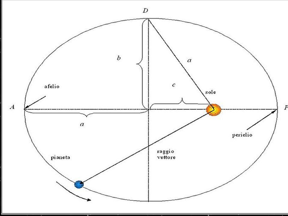 Prima legge (1608) - Parametri caratteristici dell orbita
