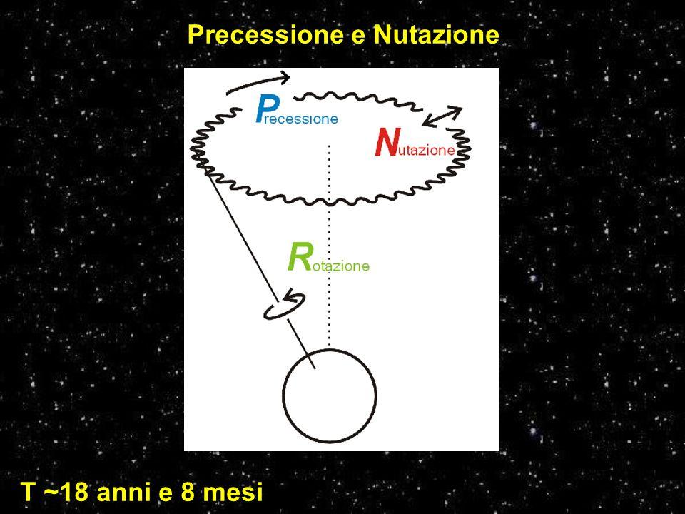Precessione e Nutazione