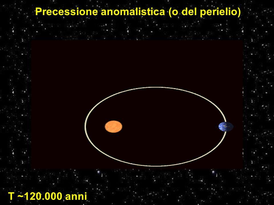 Precessione anomalistica (o del perielio)