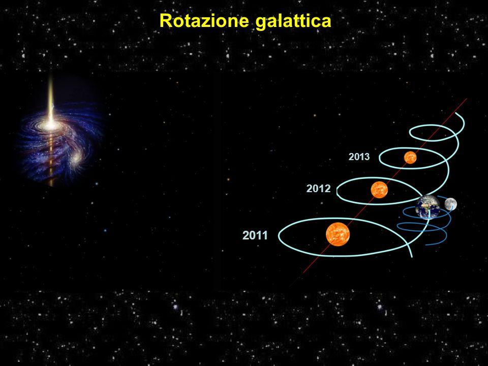 Rotazione galattica 2011 2012 2013 Fonte: