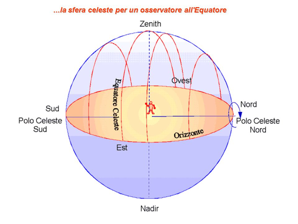...la sfera celeste per un osservatore all Equatore