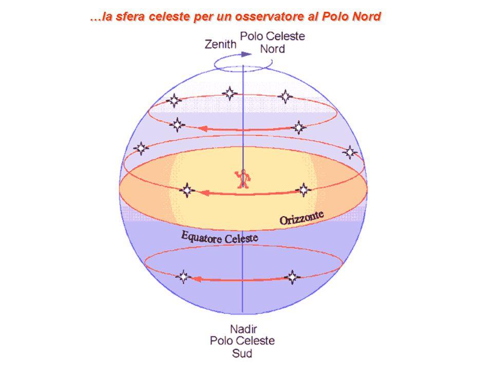 …la sfera celeste per un osservatore al Polo Nord