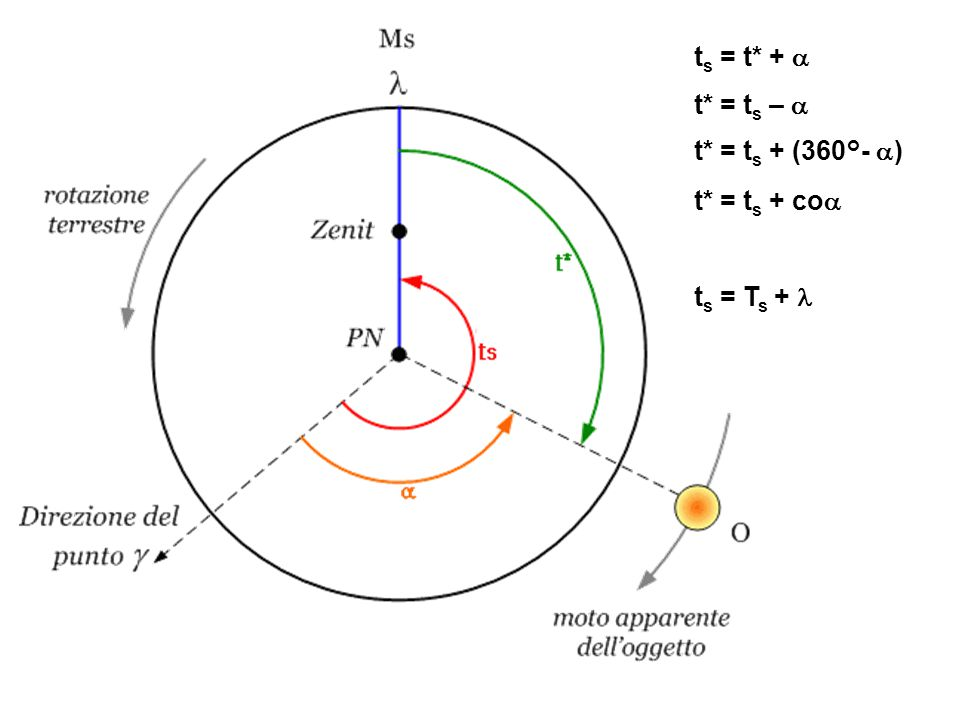 ts = t* + a t* = ts – a t* = ts + (360°- a) t* = ts + coa ts = Ts + l