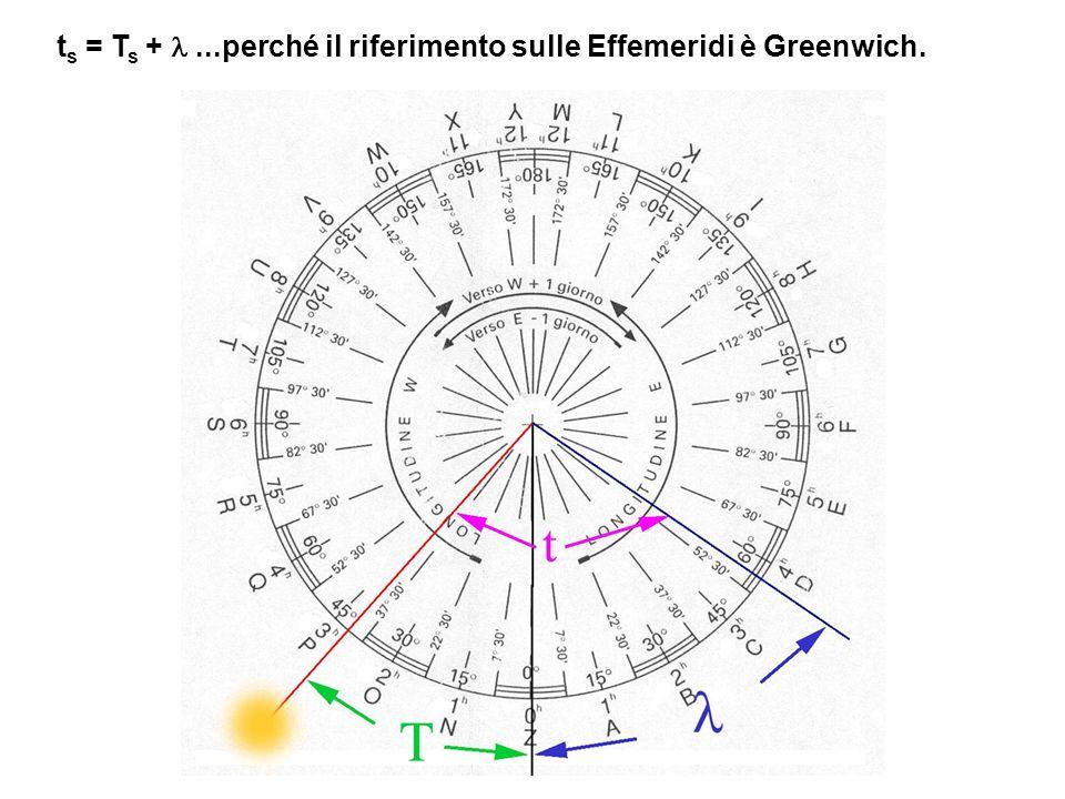 ts = Ts + l ...perché il riferimento sulle Effemeridi è Greenwich.