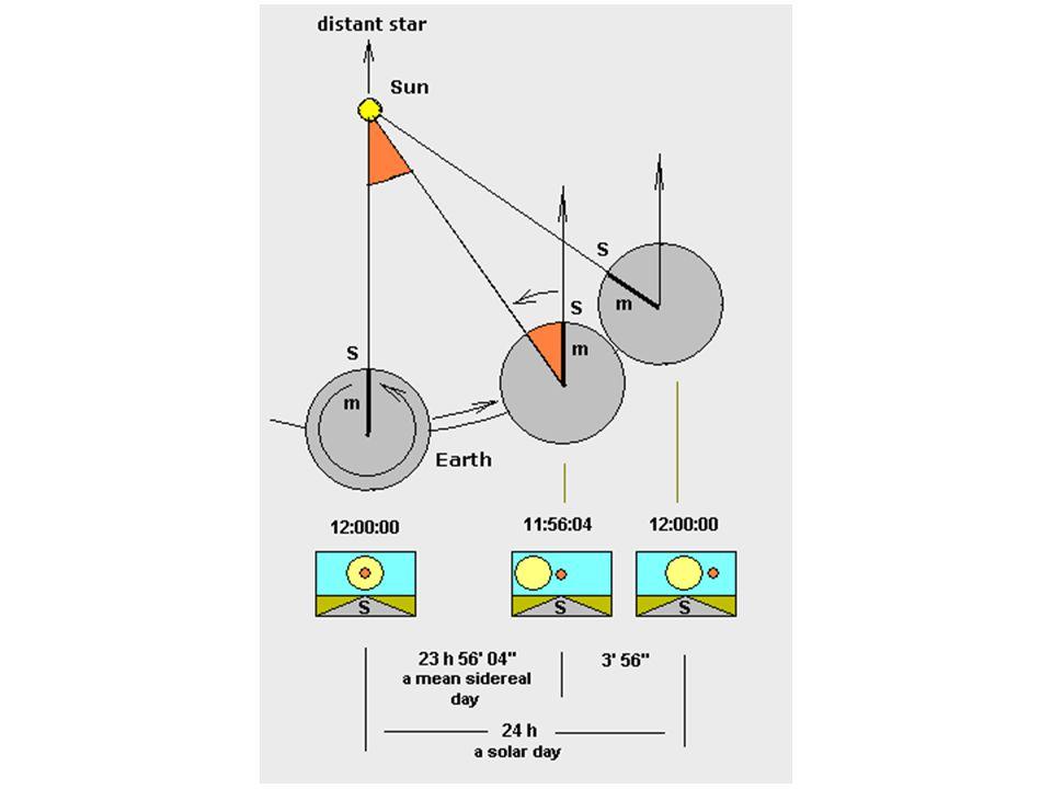 Schema che mostra il tempo siderale e il tempo solare