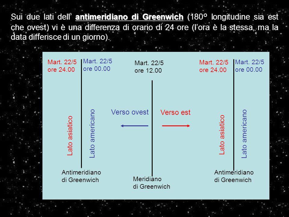 Sui due lati dell' antimeridiano di Greenwich (180° longitudine sia est che ovest) vi è una differenza di orario di 24 ore (l'ora è la stessa, ma la data differisce di un giorno).