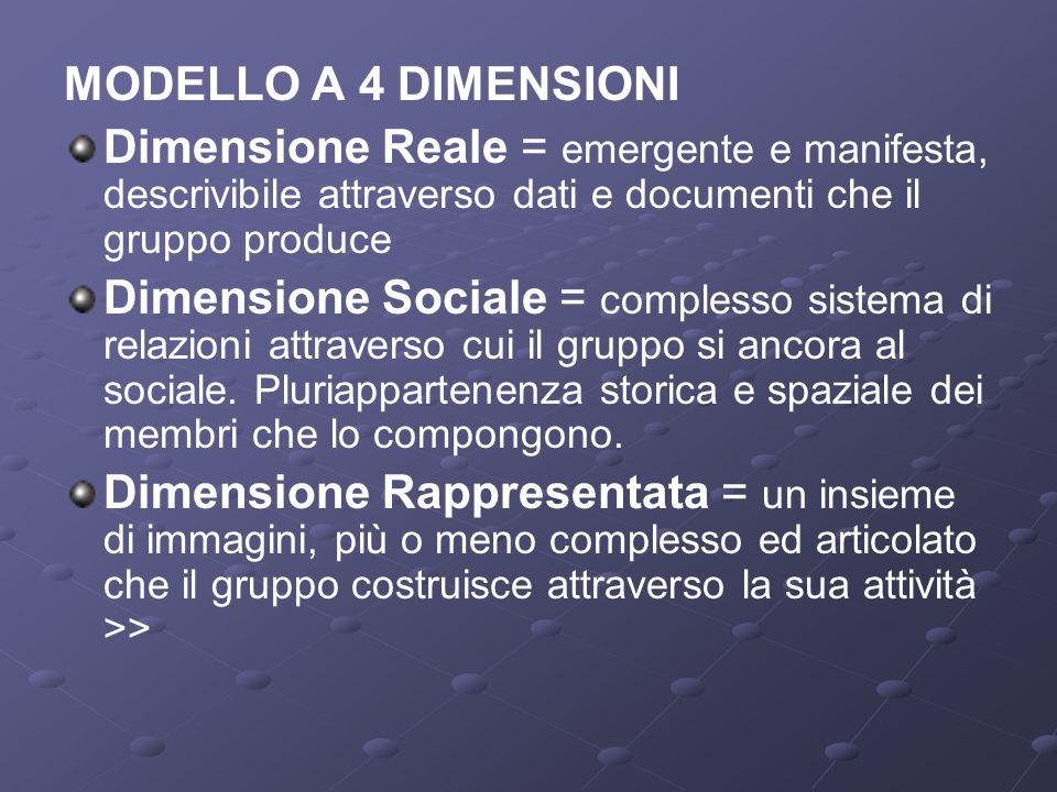 MODELLO A 4 DIMENSIONI Dimensione Reale = emergente e manifesta, descrivibile attraverso dati e documenti che il gruppo produce.