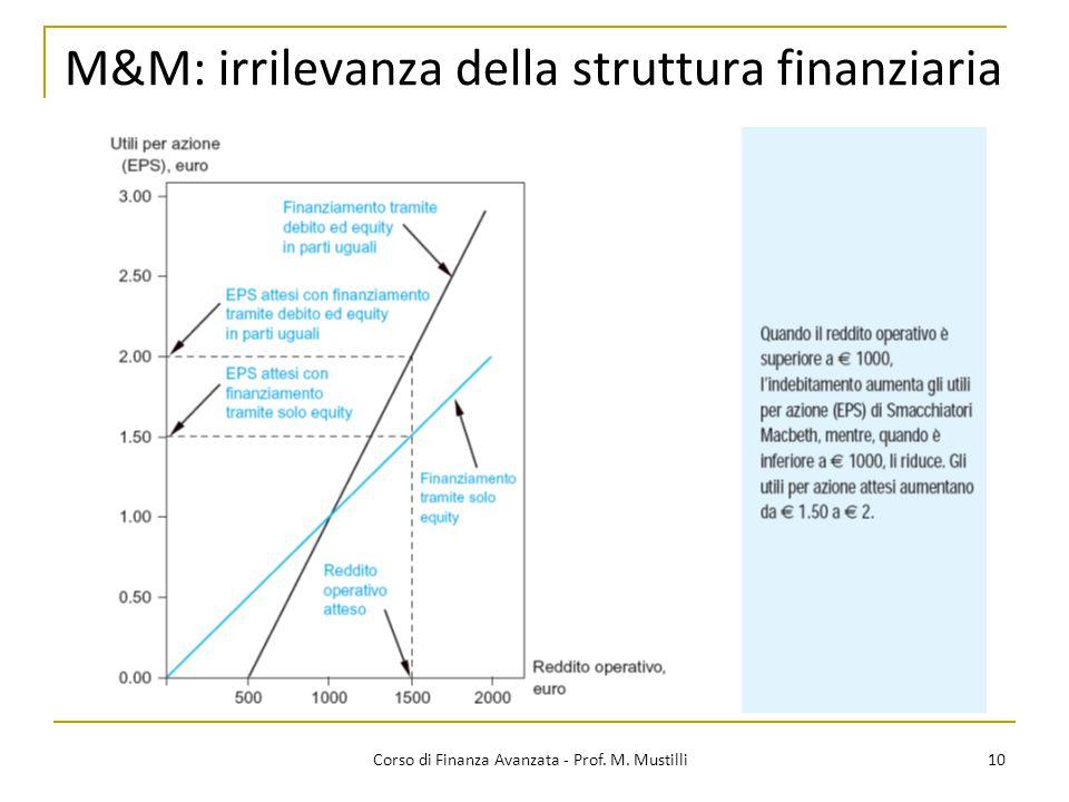 M&M: irrilevanza della struttura finanziaria