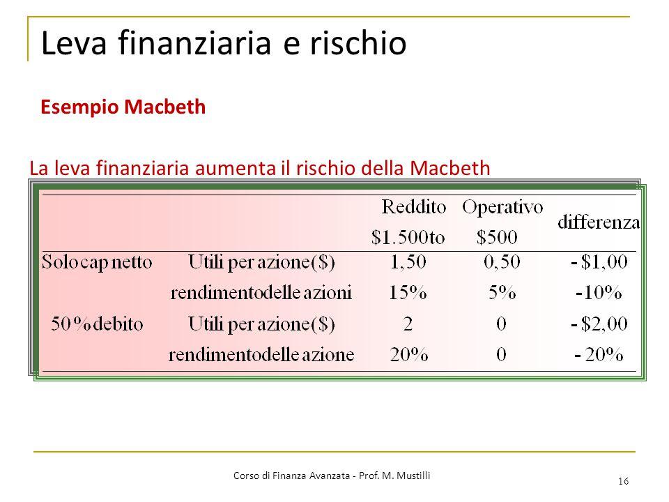 Leva finanziaria e rischio
