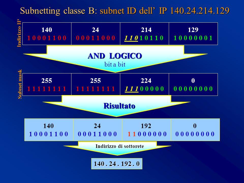 Subnetting classe B: subnet ID dell' IP 140.24.214.129